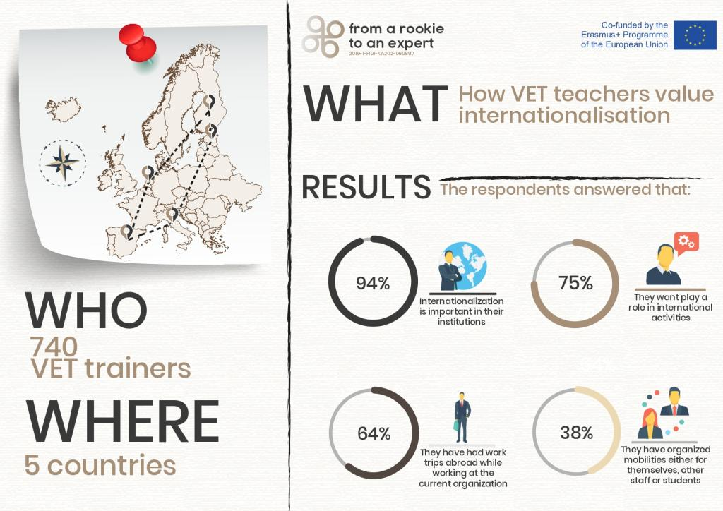 REXVET survey infographic